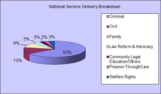 National Service Delivery Breakdown